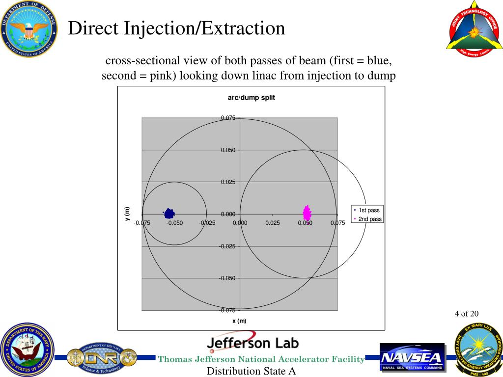 Direct Injection/Extraction
