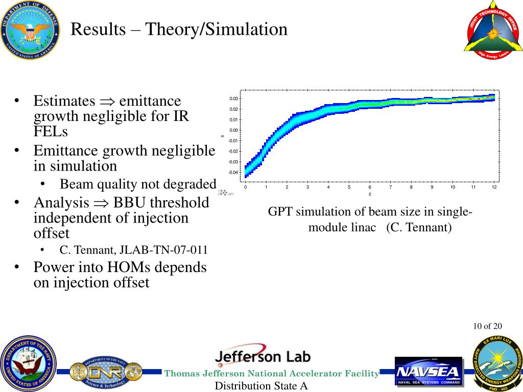 Results – Theory/Simulation