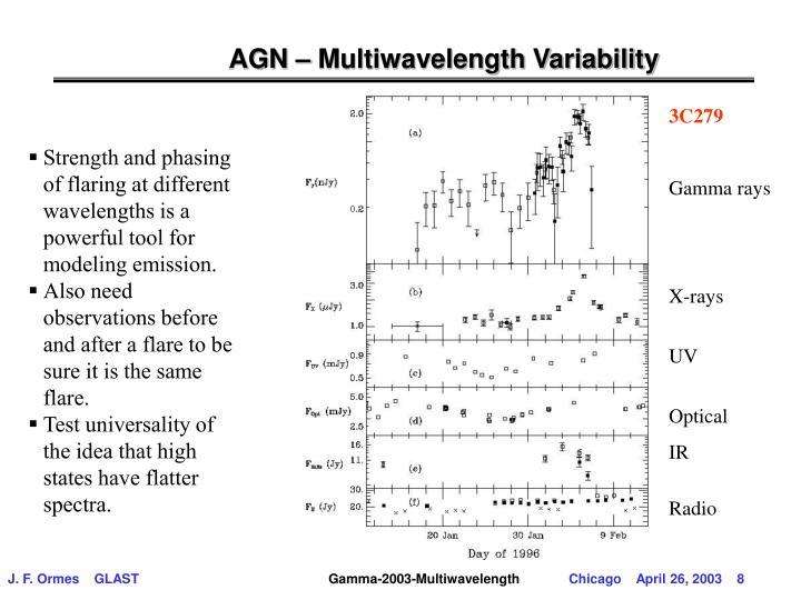 AGN – Multiwavelength Variability