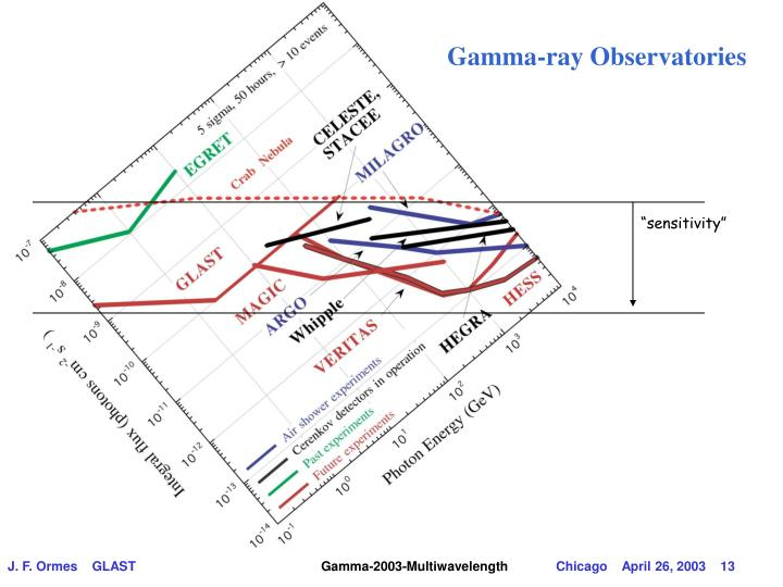 Gamma-ray Observatories