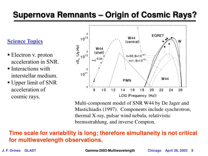Supernova Remnants – Origin of Cosmic Rays?