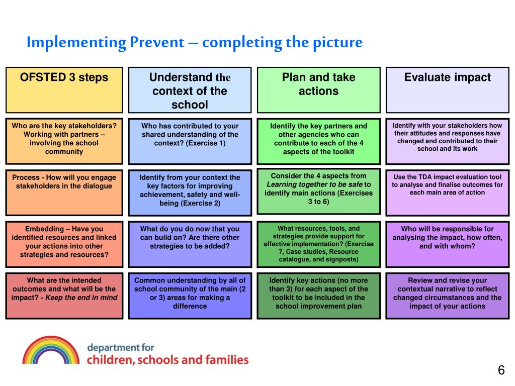 Implementing Prevent – completing the picture