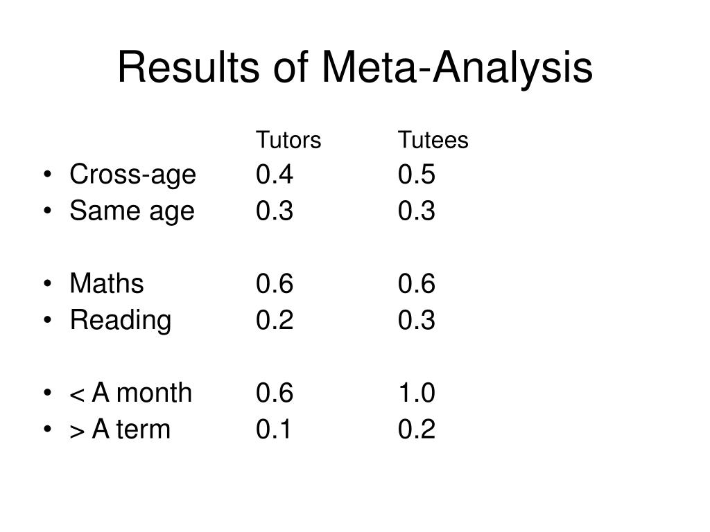Results of Meta-Analysis