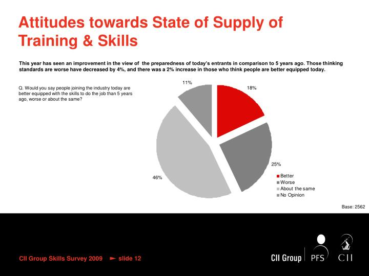 Attitudes towards State of Supply of Training & Skills