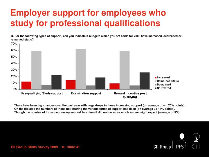 Employer support for employees who study for professional qualifications
