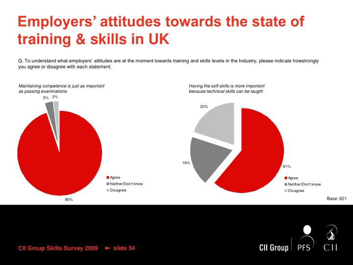 Employers' attitudes towards the state of training & skills in UK