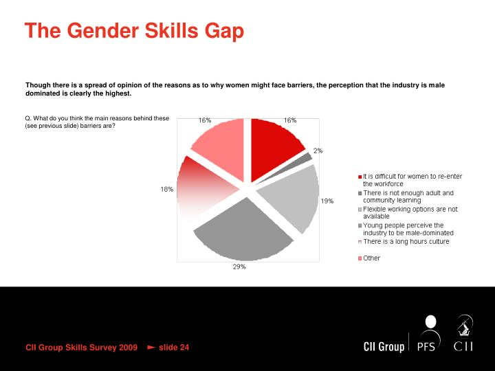 The Gender Skills Gap