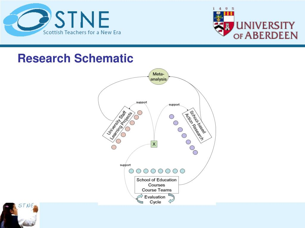 Research Schematic