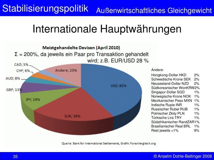 Internationale Hauptwährungen