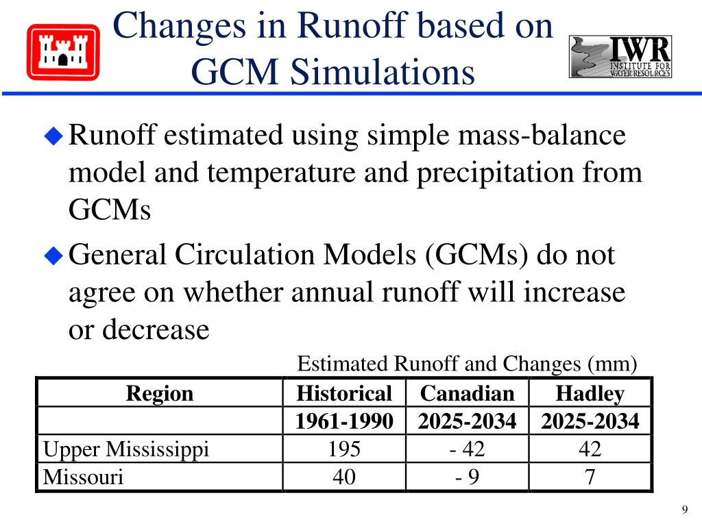 Changes in Runoff based on  GCM Simulations