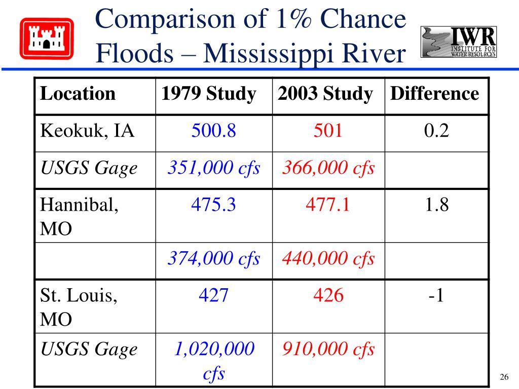 Comparison of 1% Chance Floods – Mississippi River