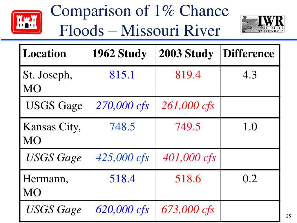 Comparison of 1% Chance Floods – Missouri River