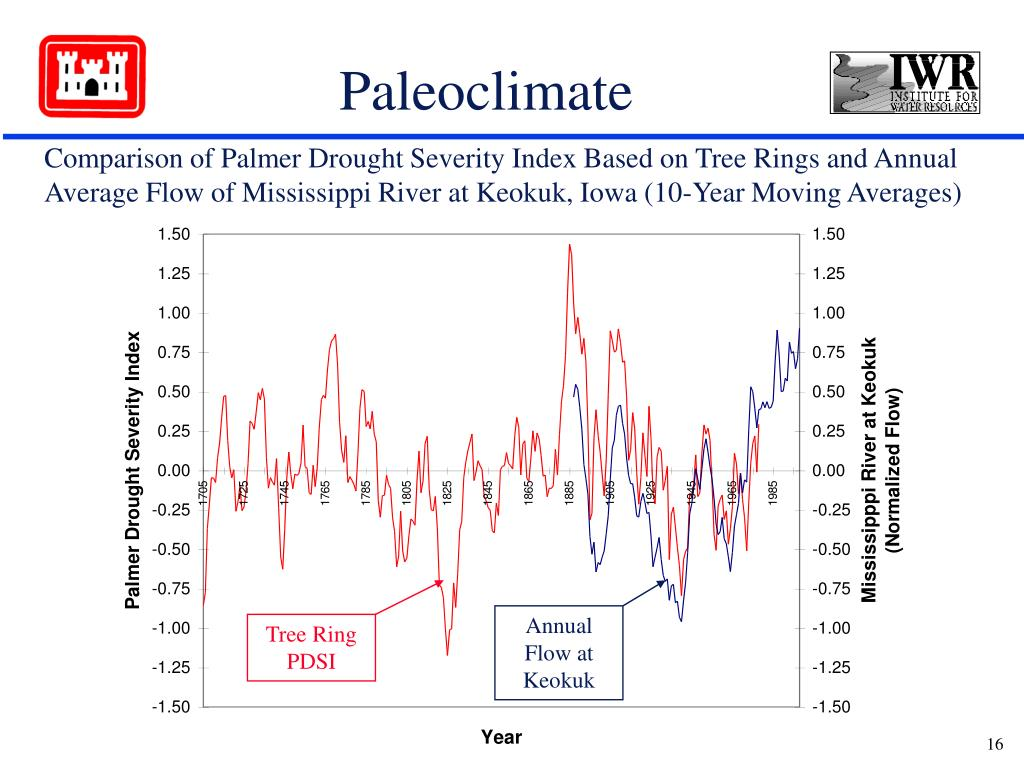 Comparison of Palmer Drought Severity Index Based on Tree Rings and Annual Average Flow of Mississippi River at Keokuk, Iowa (10-Year Moving Averages)
