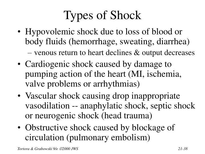 Types of Shock