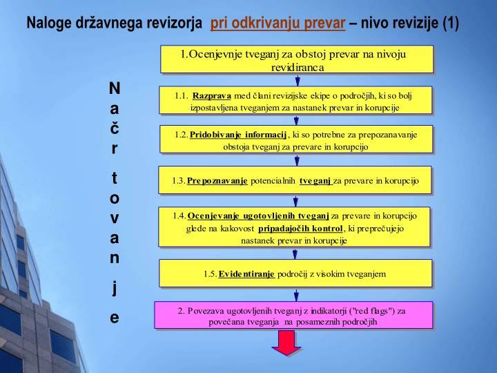 Naloge državnega revizorja