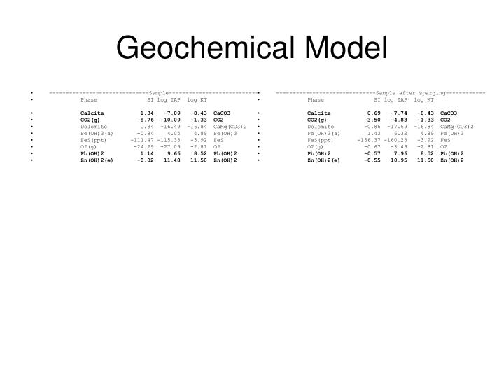 Geochemical Model
