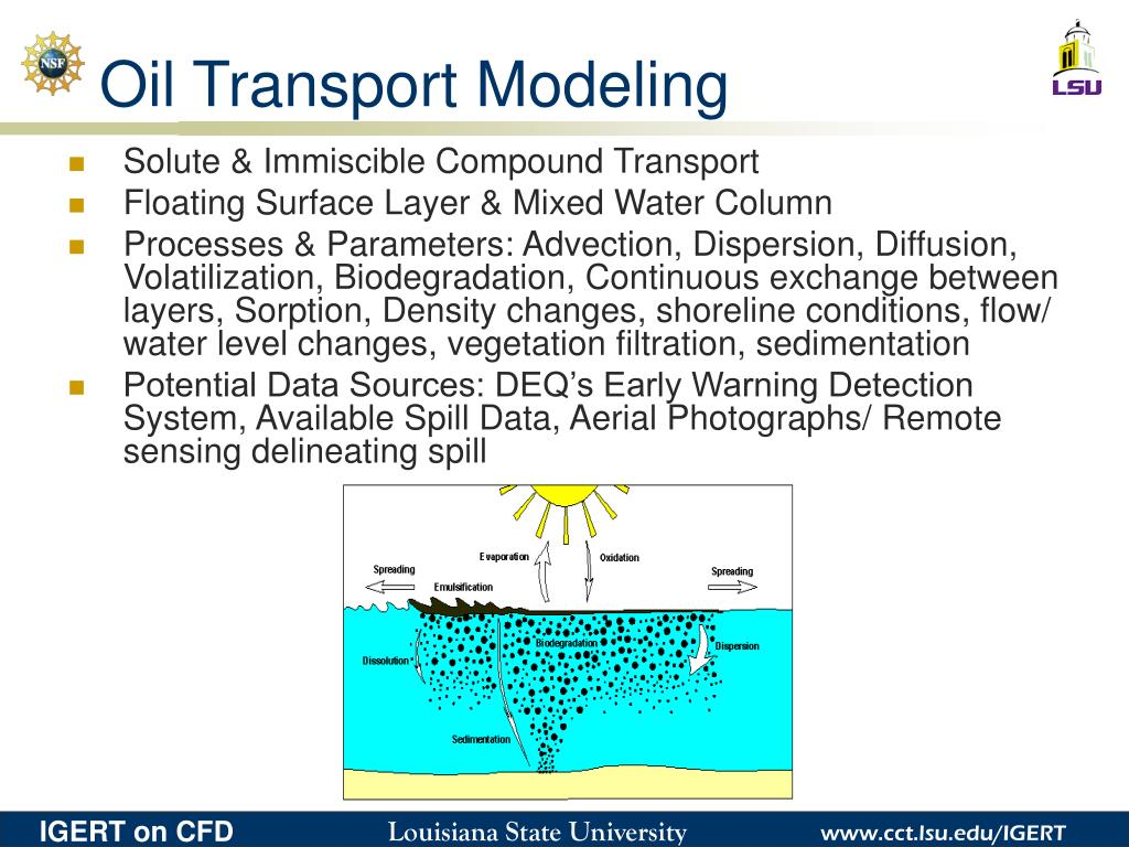 Oil Transport Modeling