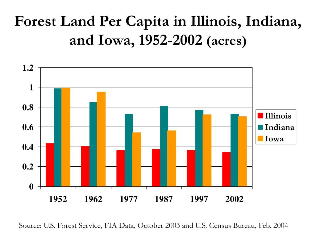 Forest Land Per Capita in Illinois, Indiana, and Iowa, 1952-2002