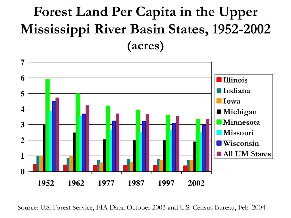 Forest Land Per Capita in the Upper Mississippi River Basin States, 1952-2002