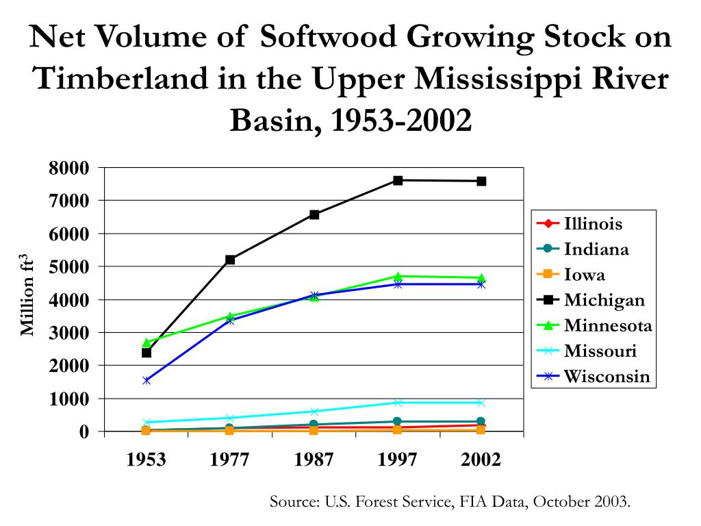 Net Volume of Softwood Growing Stock on Timberland in the Upper Mississippi River Basin, 1953-2002