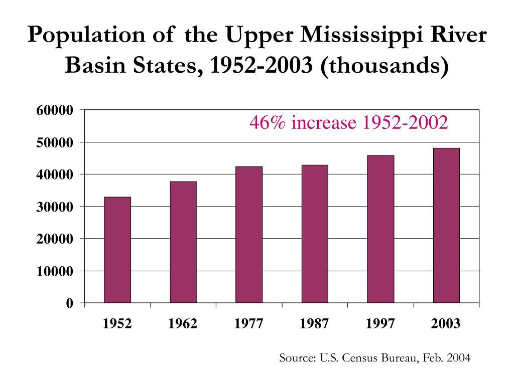 Population of the Upper Mississippi River Basin States, 1952-2003 (thousands)