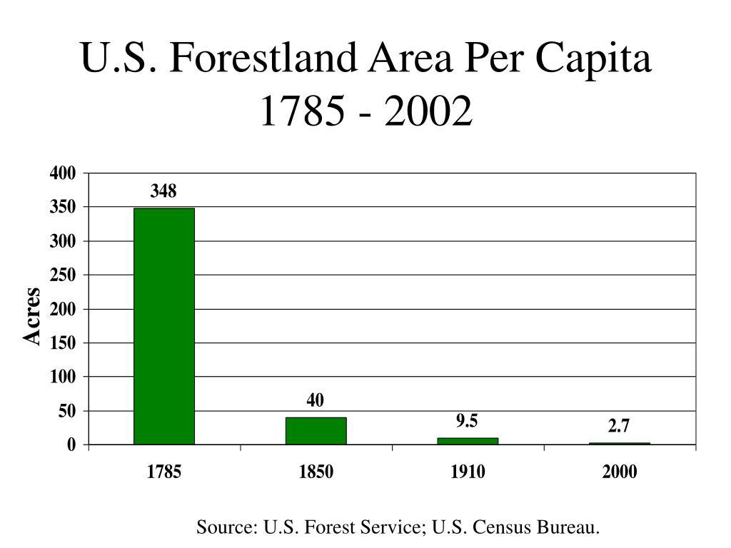 U.S. Forestland Area Per Capita