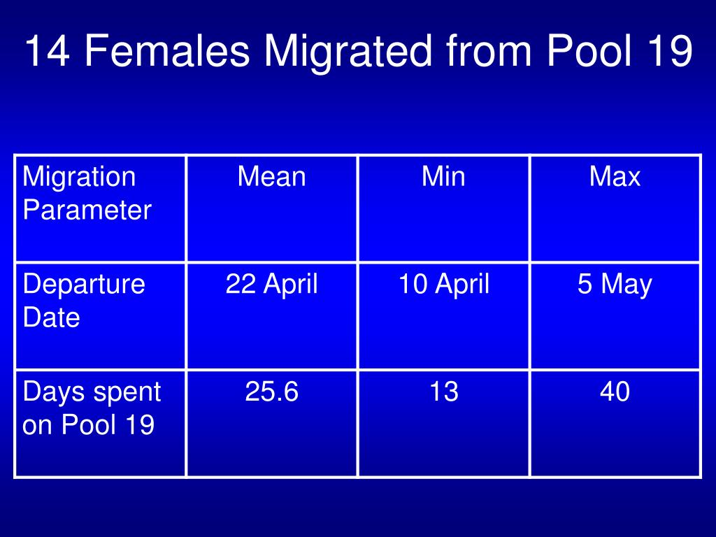 14 Females Migrated from Pool 19