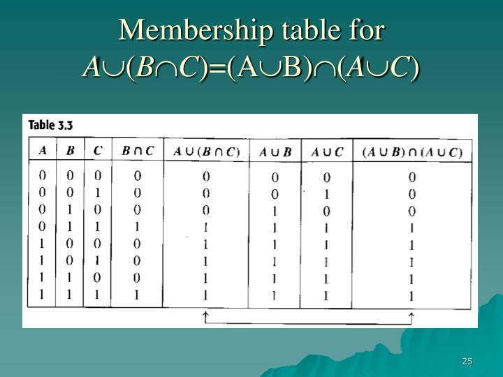 Membership table for