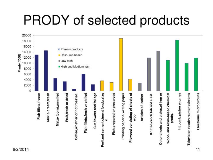 PRODY of selected products