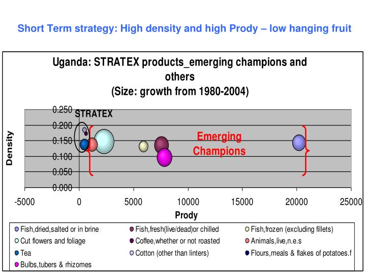 Short Term strategy: High density and high Prody – low hanging fruit