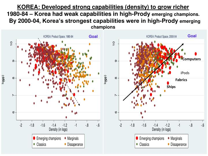 KOREA: Developed strong capabilities (density) to grow richer
