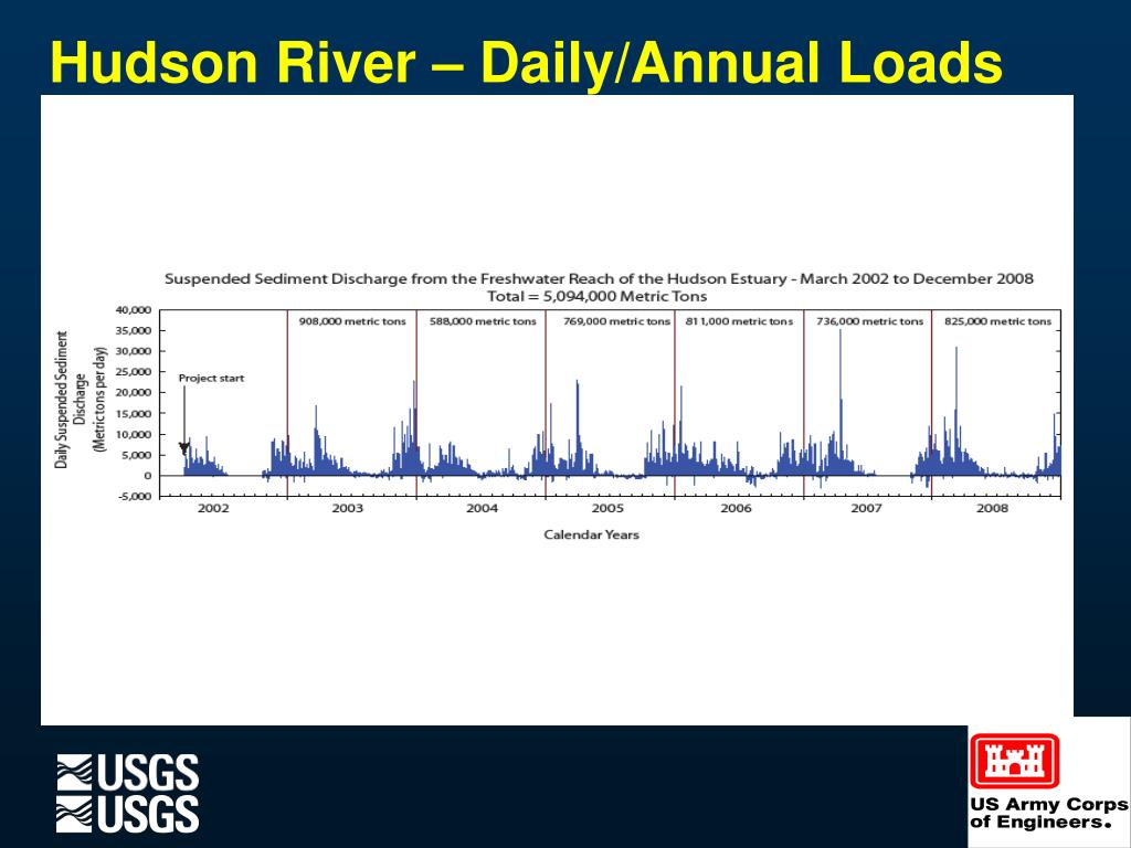 Hudson River – Daily/Annual Loads