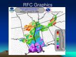 rfc graphics
