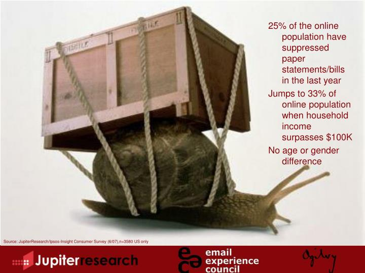 25% of the online population have suppressed paper statements/bills in the last year