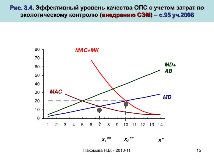 MAC+MK