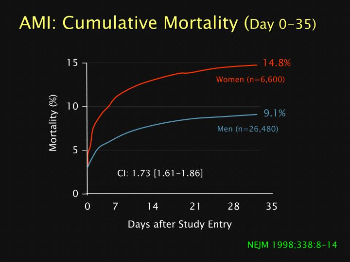 AMI: Cumulative Mortality (