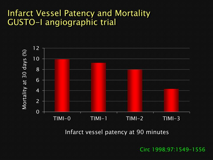 Infarct Vessel Patency and Mortality