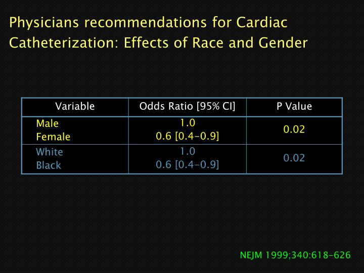 Physicians recommendations for Cardiac