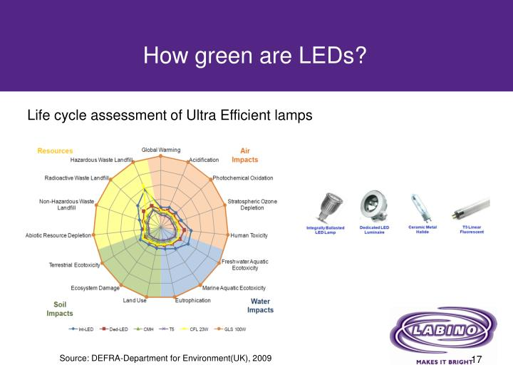 How green are LEDs?