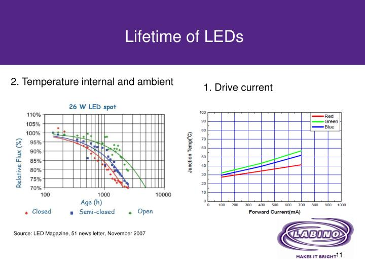 Lifetime of LEDs