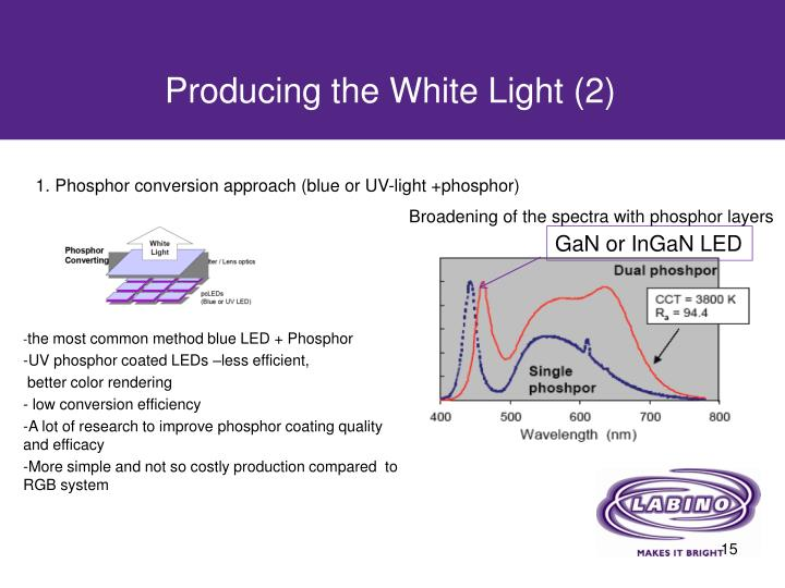 Producing the White Light (2)
