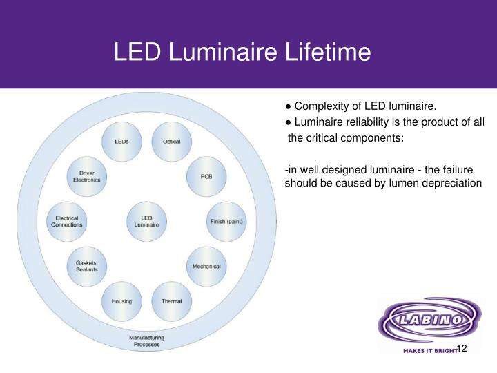 LED Luminaire Lifetime