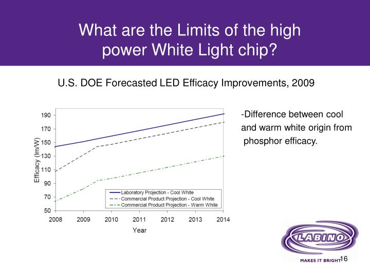 What are the Limits of the high power White Light chip?