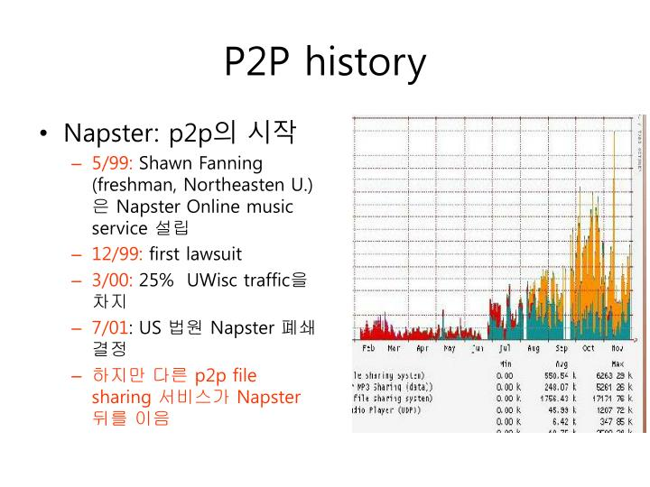P2P history