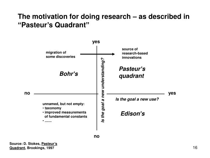 The motivation for doing research – as described in