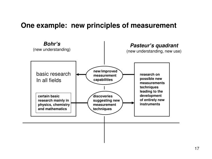 One example:  new principles of measurement