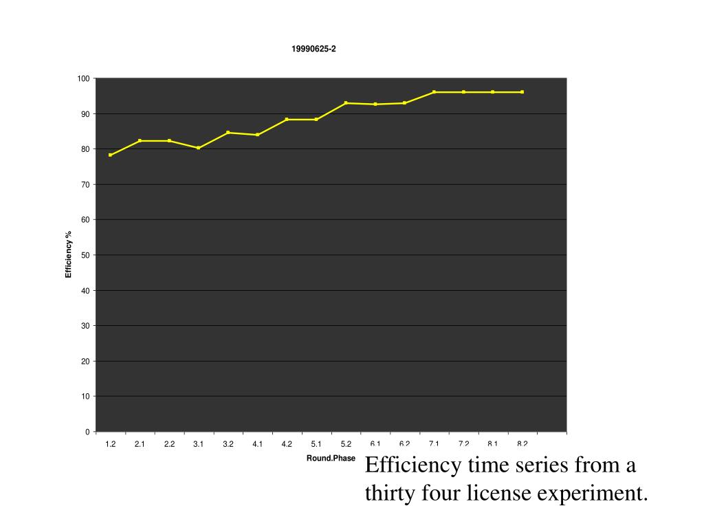 Efficiency time series from a thirty four license experiment.
