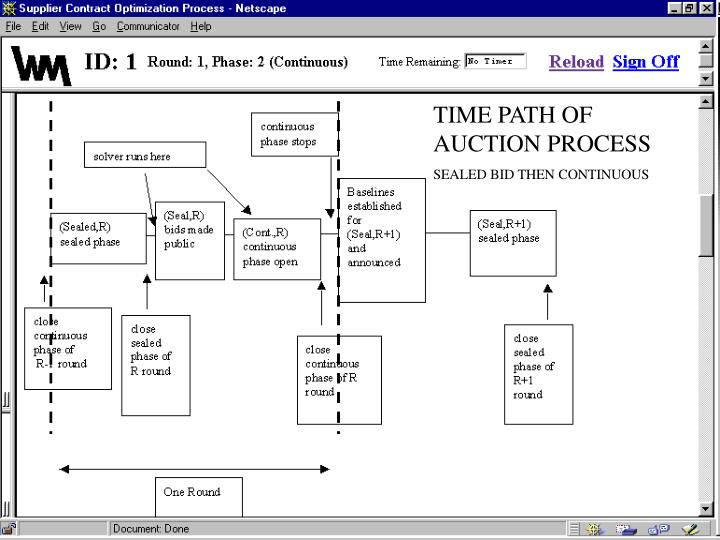 TIME PATH OF AUCTION PROCESS