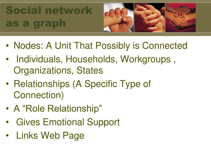 Social network as a graph