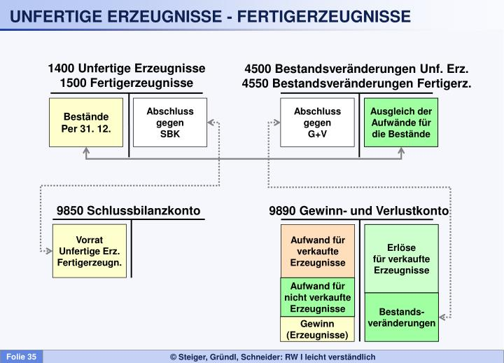 UNFERTIGE ERZEUGNISSE - FERTIGERZEUGNISSE